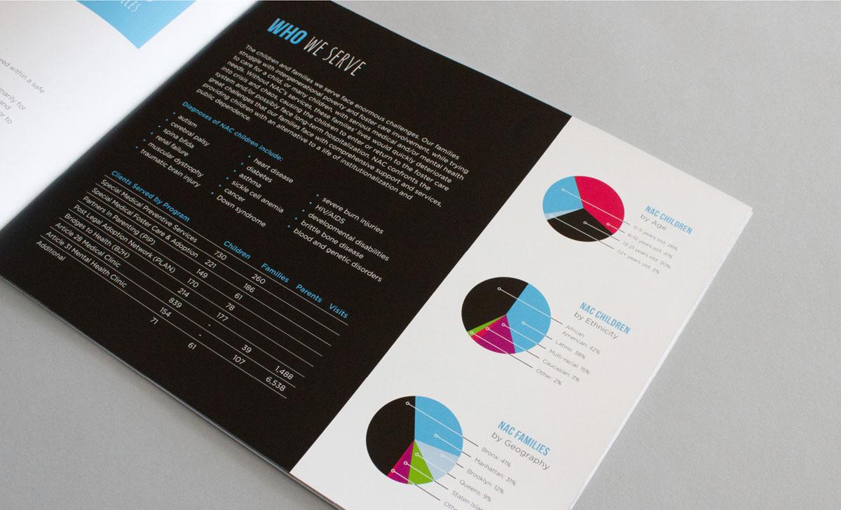 non-profit annual report design with charts